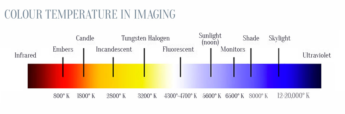 Colour temperatures in lighting