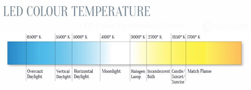 LED-colour temps